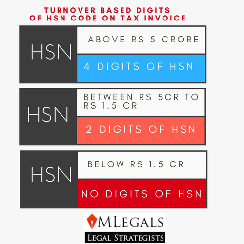 HSN Code on Tax Invoice in GST