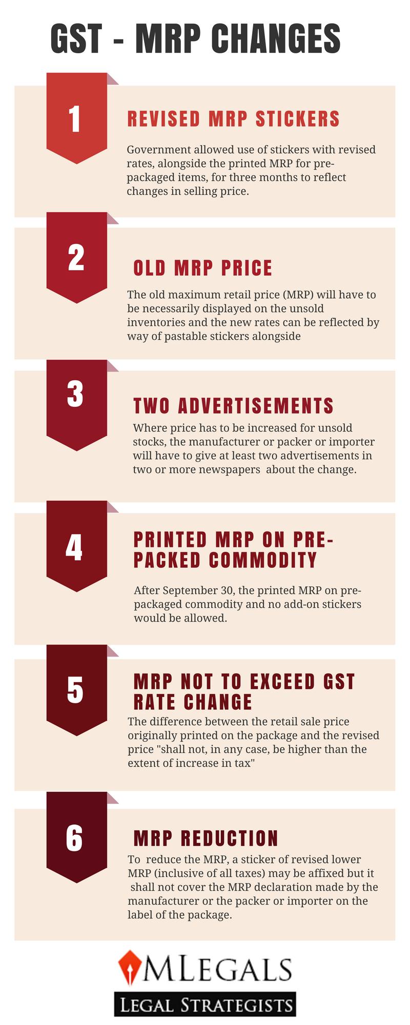 MRP Declaration in GST